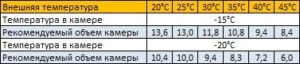 параметры морозильного моноблока mb-214-sf