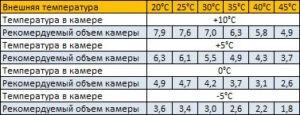 параметры холодильного моноблока MM 109 ST производства POLAIR