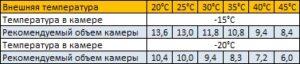 морозильная сплит-система sb-214-sf