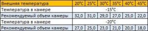 морозильная сплит-система sb-328-sf