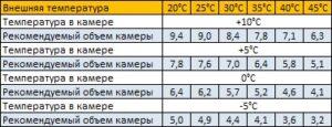 параметры холодильной сплит-система sm-109-sf