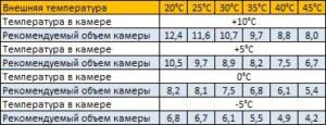 параметры холодильная сплит-система sm-113-sf