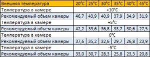 параметры сплит-системы sm-232-sf