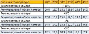 параметры holodilnaya-split-sistema-sm-218-sf